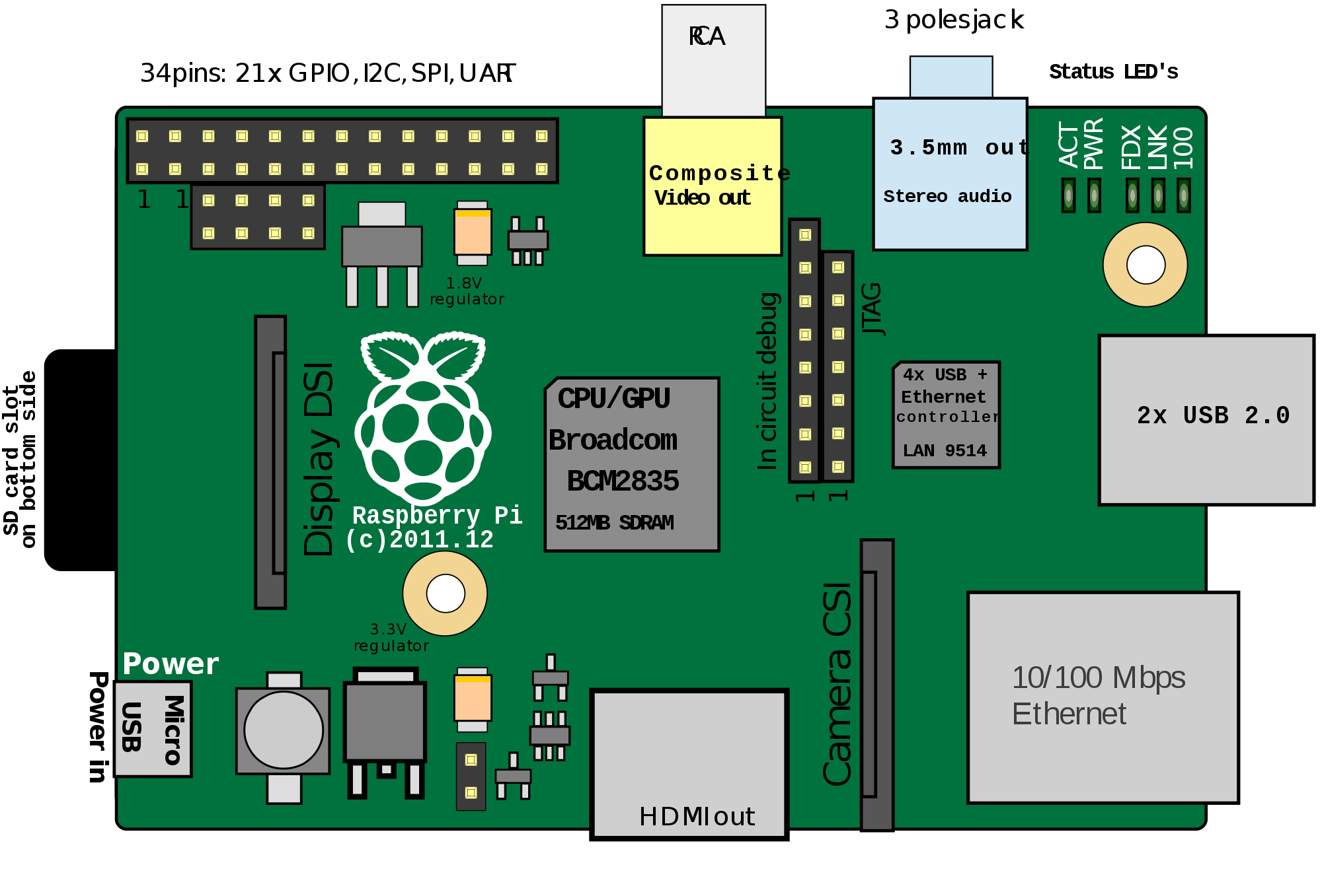 3 clipart raspberry pi. Drawing at getdrawings com