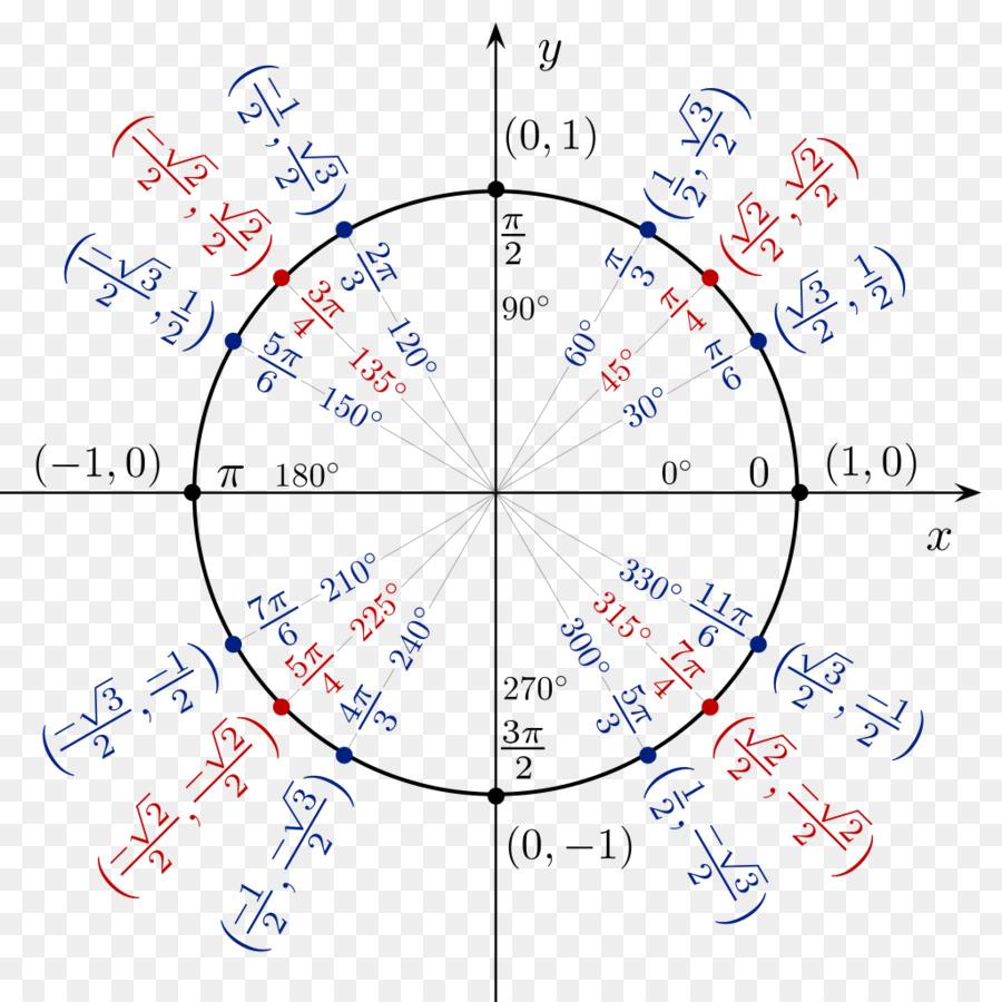 3 clipart unit. Circle text line diagram