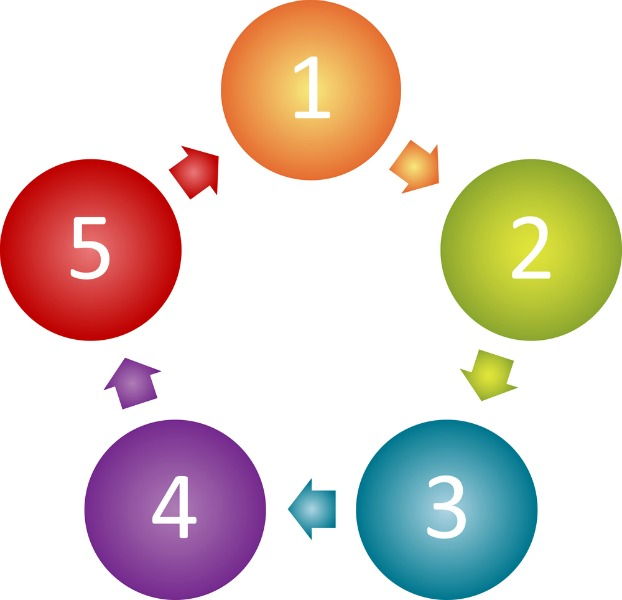5 clipart step. Aset learning centre tutoring