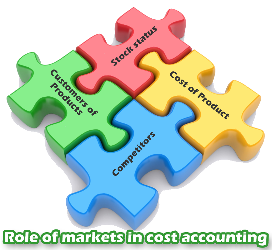 Manager clipart cost management. The role of an
