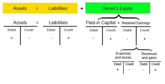 Accounting accounting equation