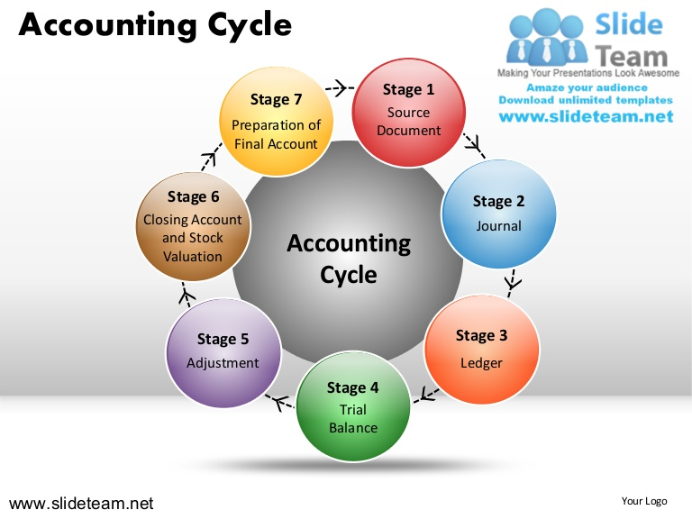 Accounting clipart final account. How to make create