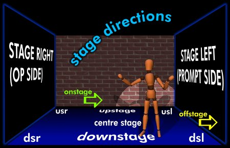 Actor clipart stage direction. The prompt book theatrecrafts