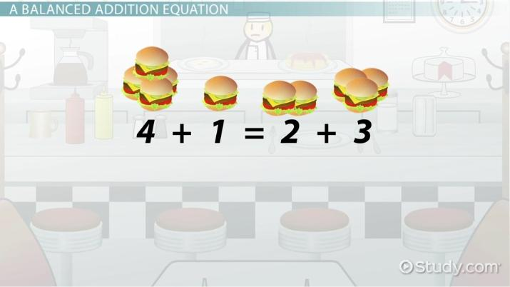 How to balance equations. Addition clipart addition equation