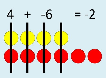 Of integers using counters. Addition clipart addition integer