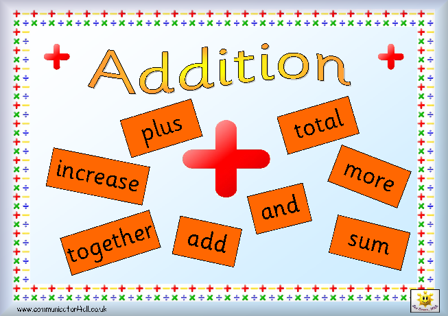 Numeracy maths poster sets. Addition clipart math operation