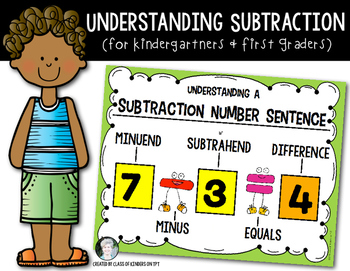 Addition clipart number sentence. Parts of a subtraction