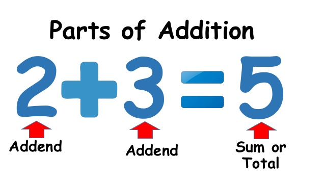 Addition clipart sum. Grade and subtraction addend
