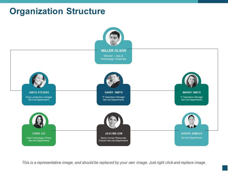 Planning clipart organizational plan. Organization structure ppt powerpoint