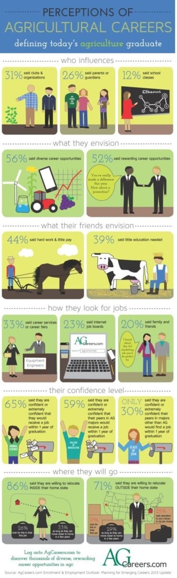 Agriculture clipart agriculture business.  best ag supports