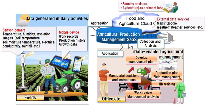 Agriculture clipart agriculture industry. Food tech connect fujitsu