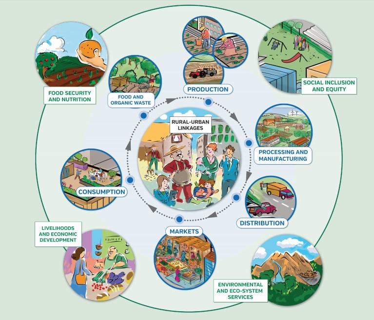 Agriculture clipart rural development. Hunger undernutrition blog agricultural