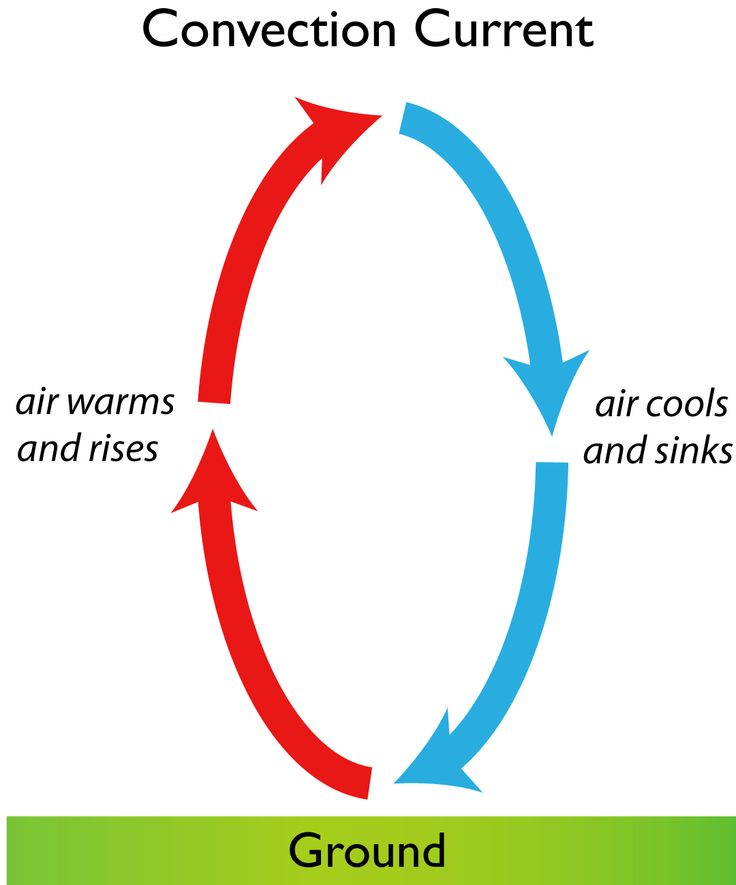 collection of convection. Air clipart current