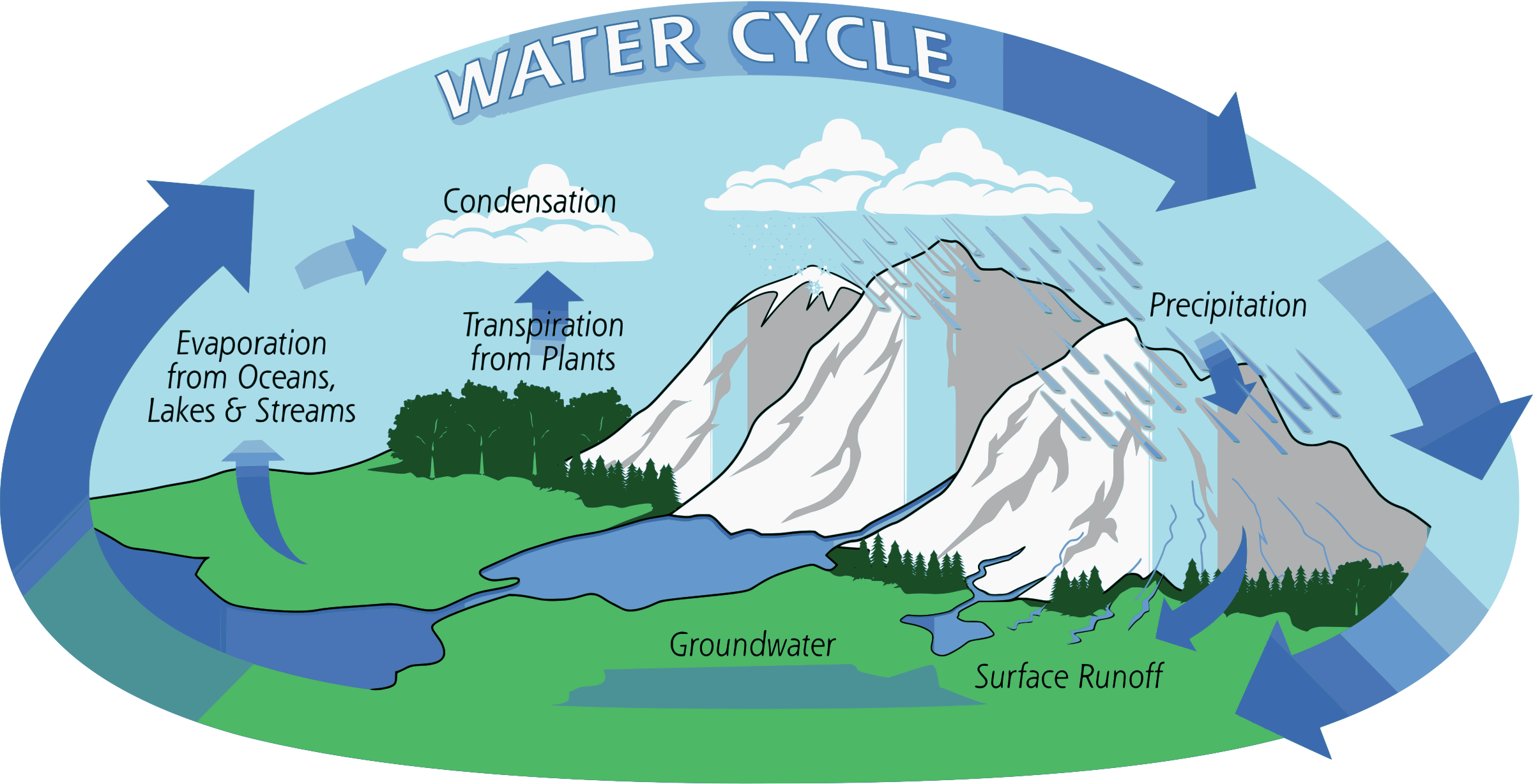 Water cycle wallpaper in. Lake clipart hydrosphere