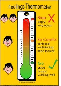 Anger clipart thermometer. Feelings google search de