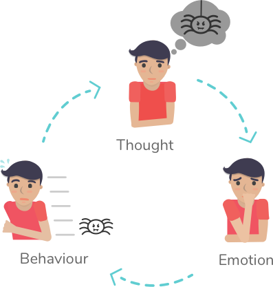 Tranqool online video for. Anxiety clipart cognitive behavioral therapy