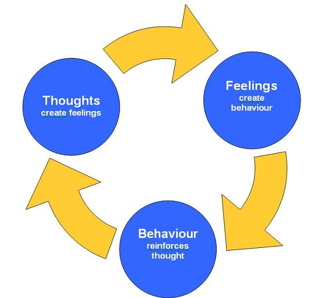 best behavior cbt. Anxiety clipart cognitive behavioral therapy
