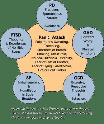 Anxiety clipart ocd symptom. How it helps marijuana