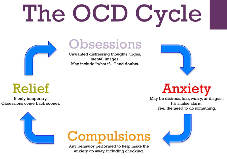 Obsessive compulsive disorder the. Worry clipart ocd symptom