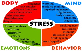 Physical symptoms of stress. Anxiety clipart restlessness