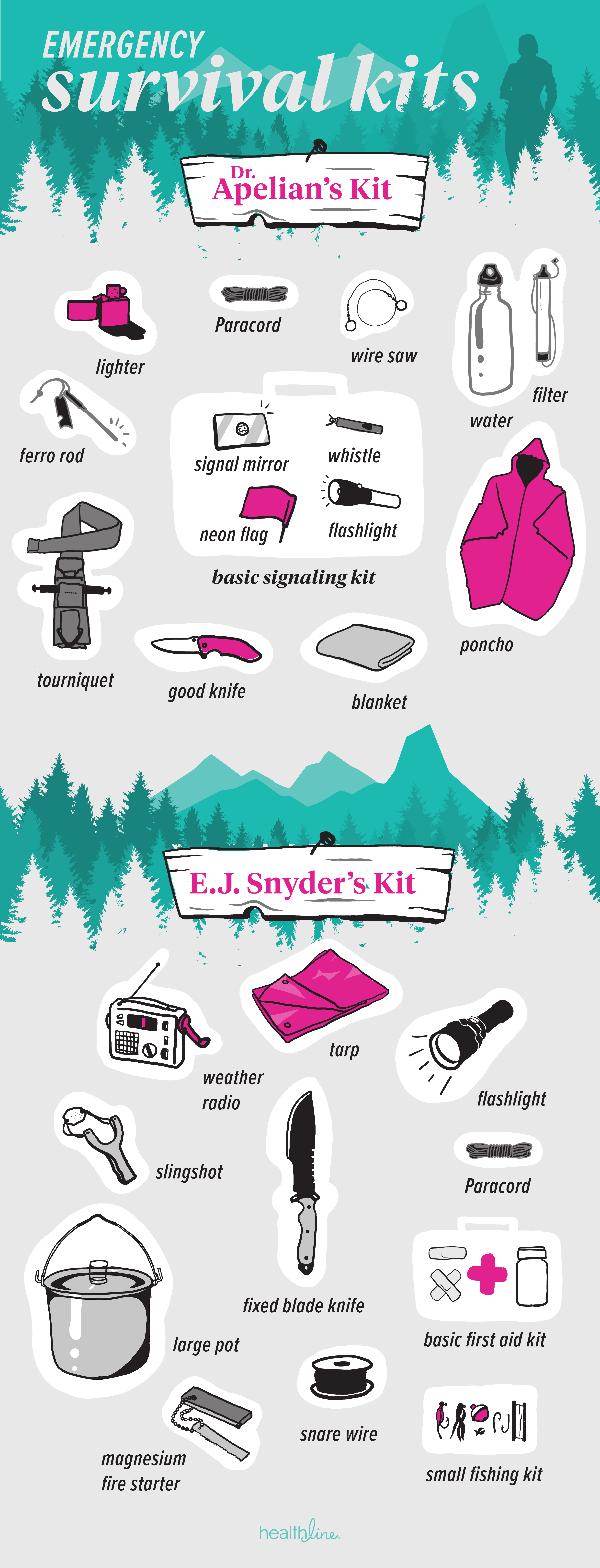 Emergency kits questions answered. Worry clipart survival item