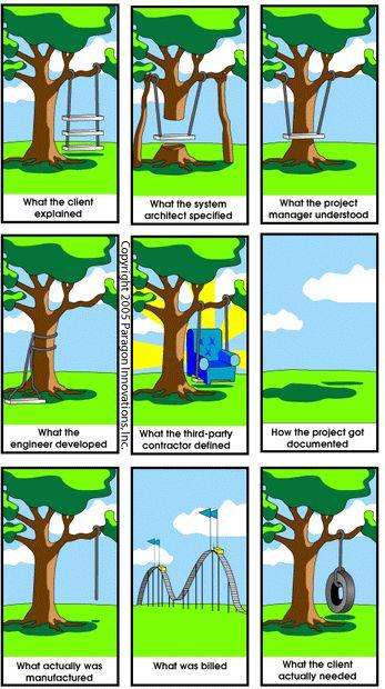 best management images. Architect clipart project manager