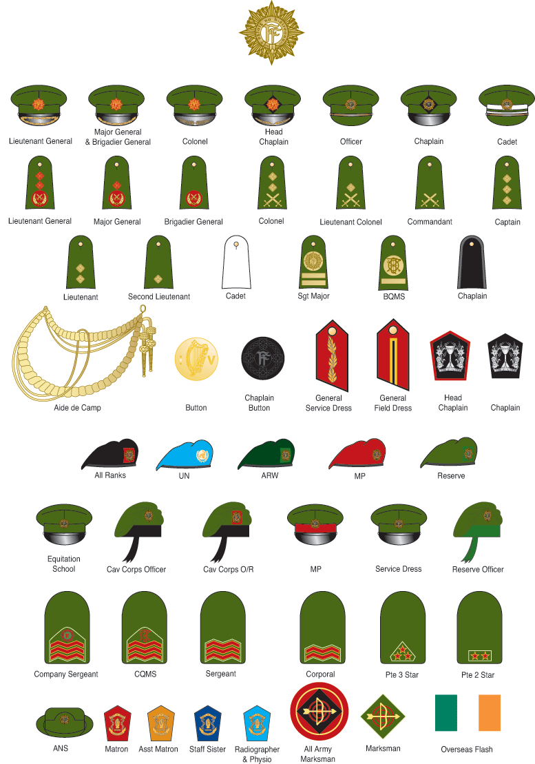 Rank markings downloads multimedia. Army clipart army defence