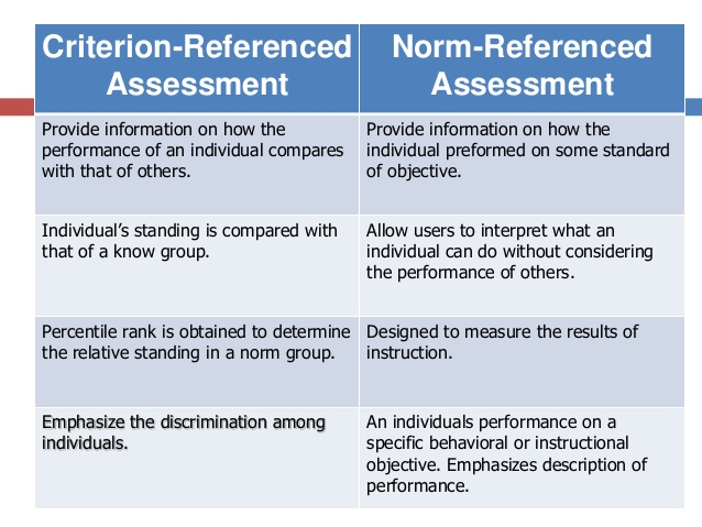 Assessment clipart assessment criterion. Referenced criterionreferenced