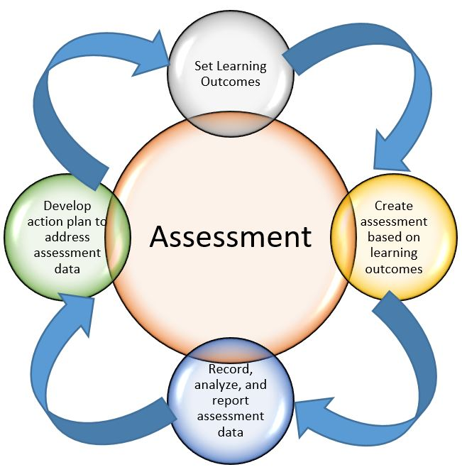 Assessment clipart course outline. Rowan college rcgc page