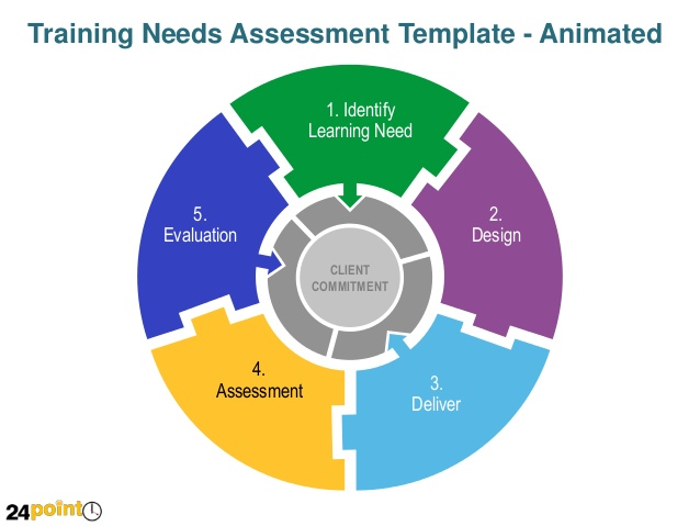 Assessment clipart needs assessment. Training template animated powerpoint