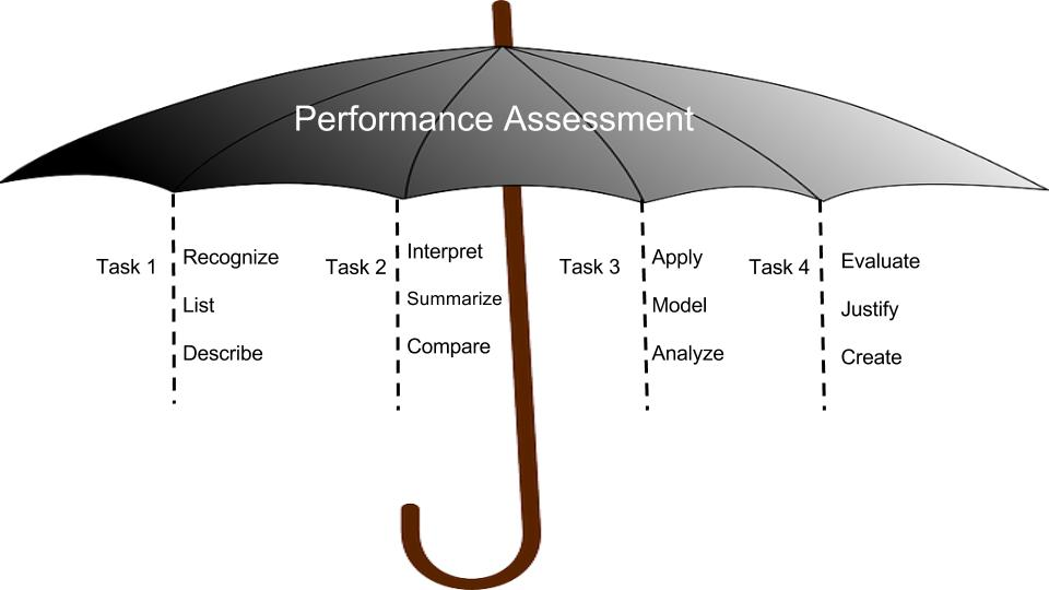 Unit writing ms th. Assessment clipart performance assessment