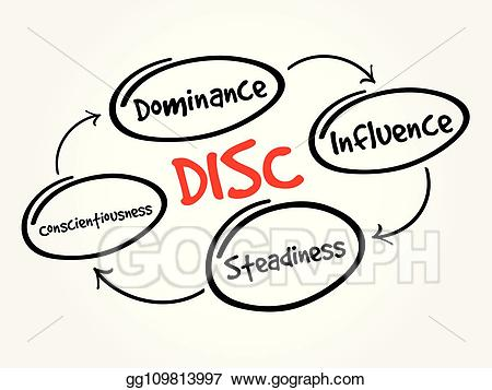 Assessment clipart personal. Vector illustration disc acronym