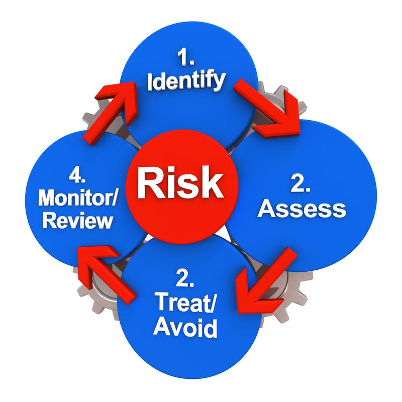 Field level hazard assessments. Assessment clipart risk assessment