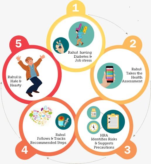 Health predictive analytics wellness. Assessment clipart risk assessment