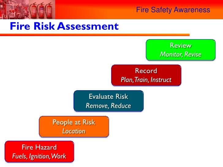 Assessment clipart safety plan. Fire awareness jpg cb
