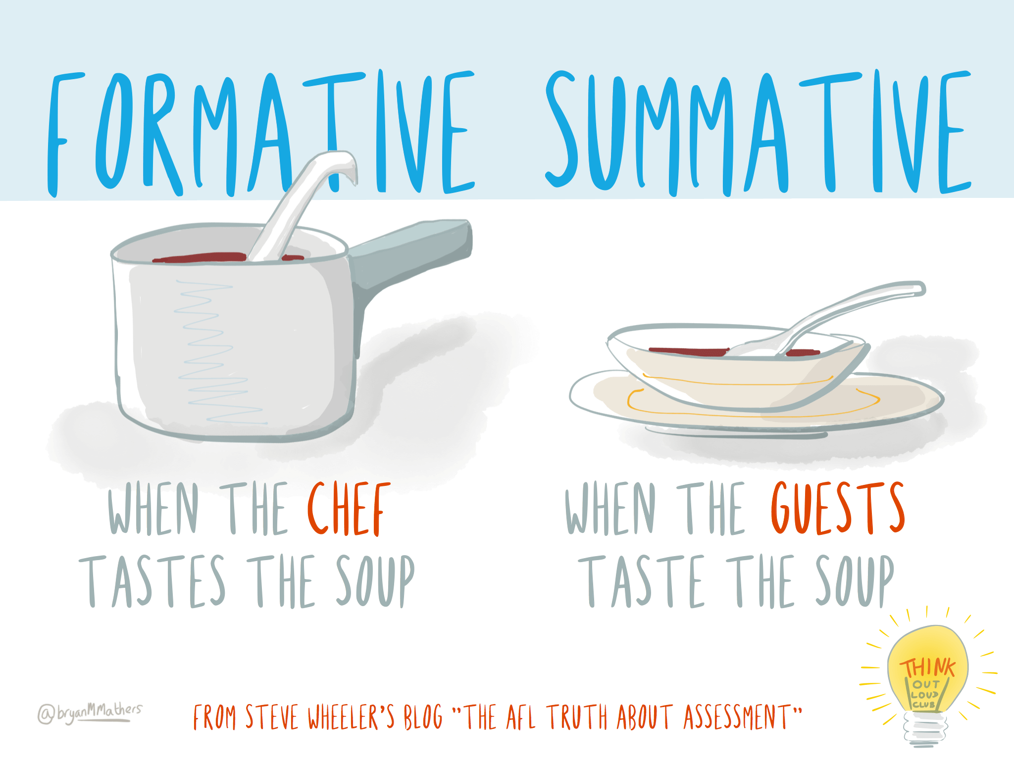 Formative vs visual thinkery. Evaluation clipart summative evaluation