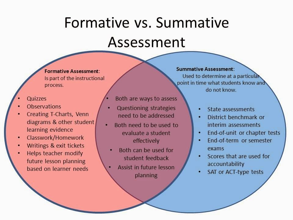 Venn diagram detailing the. Evaluation clipart summative evaluation