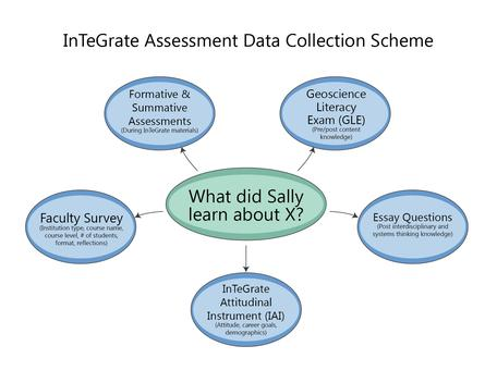 Assessment clipart summative assessment. Working with your consultant