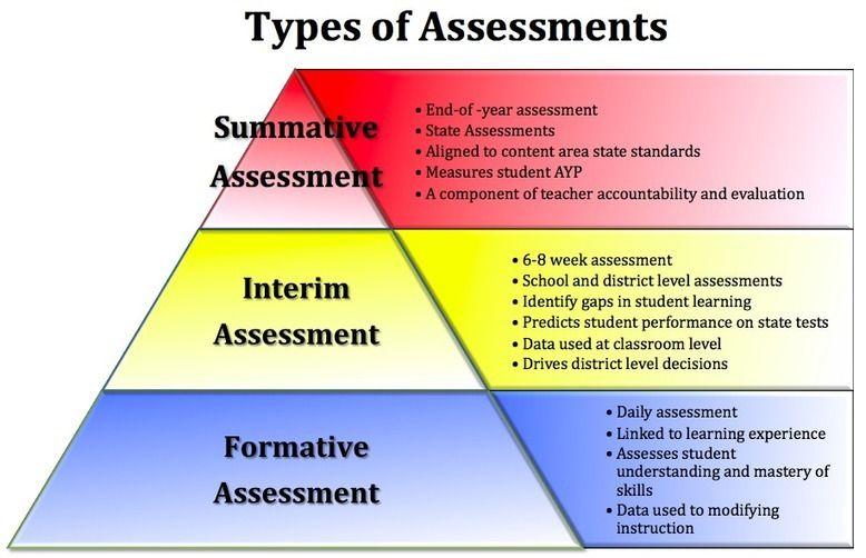 Assessment clipart summative assessment. Types of advantages disadvantages