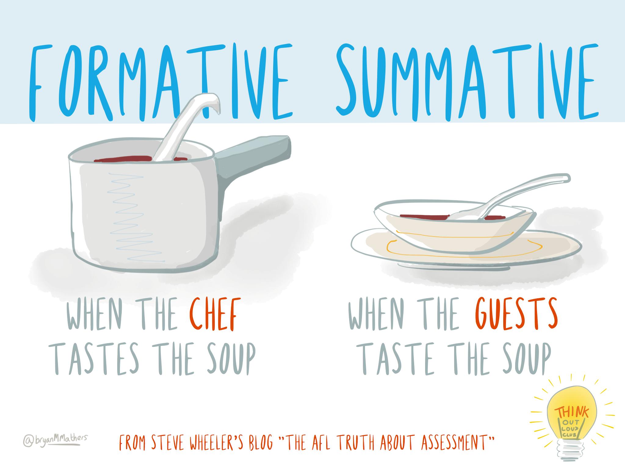 Formative vs visual thinkery. Assessment clipart summative assessment