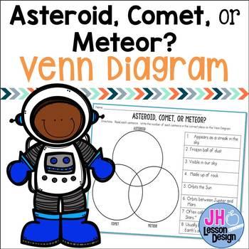 Asteroid clipart comet. Or meteor triple venn