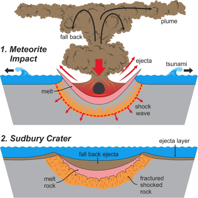Meteorite lakehead region conservation. Asteroid clipart meteor impact