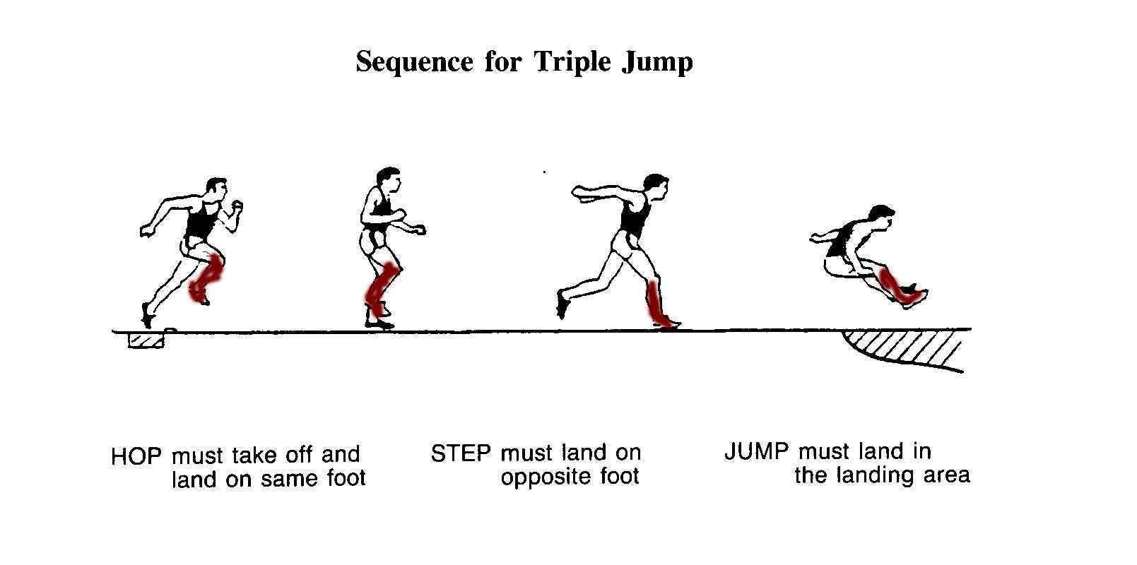 Technique for those of. Athlete clipart triple jump
