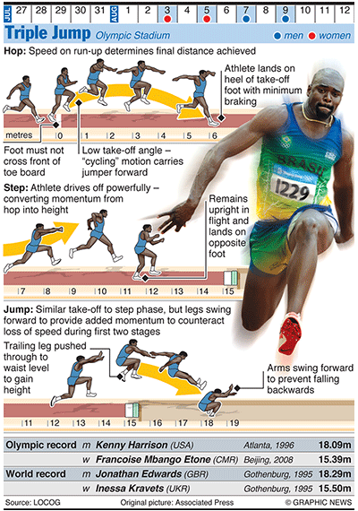 Athlete clipart triple jump. Olympics in infographics track