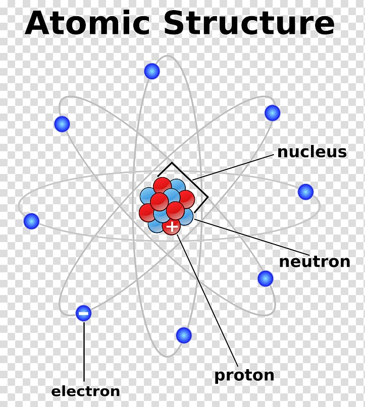 Atom clipart atom structure. Atomic theory nucleus chemistry