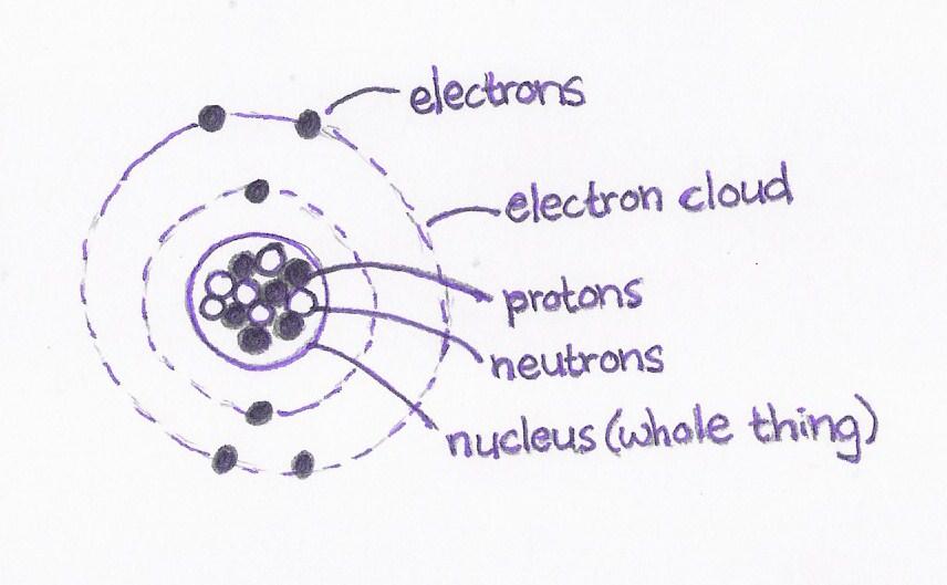 Atom clipart carbon atom. Atoms drawing at getdrawings
