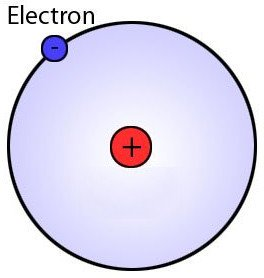 Atom clipart hydrogen atom. What s the biggest