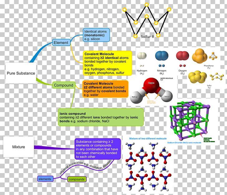 Atom clipart mixture. Molecule chemical element periodic