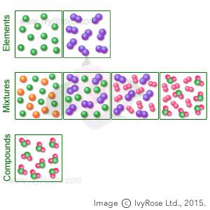 Atom clipart mixture. Elements mixtures and compounds