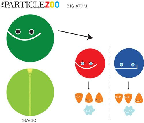 Big with proton and. Atom clipart neutron